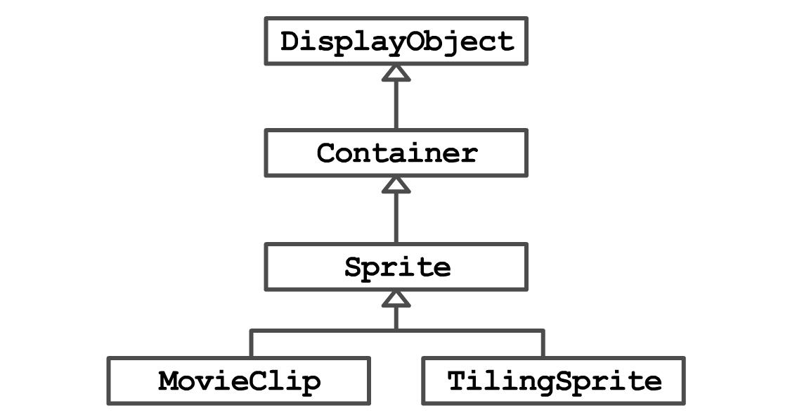 Building a Parallax Scroller with Pixi js: Part 2 | Yeah